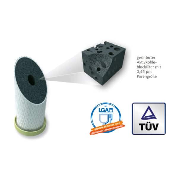 carbonit_nfp_premium_filtereinsatz_porengroesse_lga_tuv