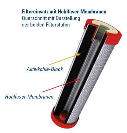 Darstellung Filtereinsatz mit zweiter Filterstufe