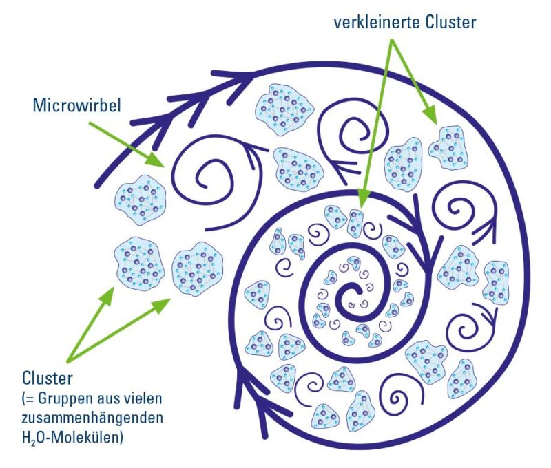 AquaNevo Wasserverwirbler