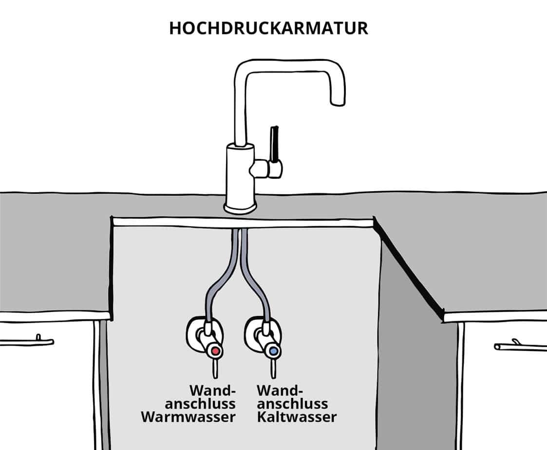 Hochdruckarmatur