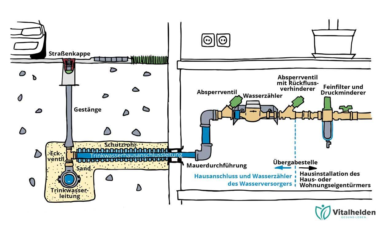 Schema Hauswasseranschluss