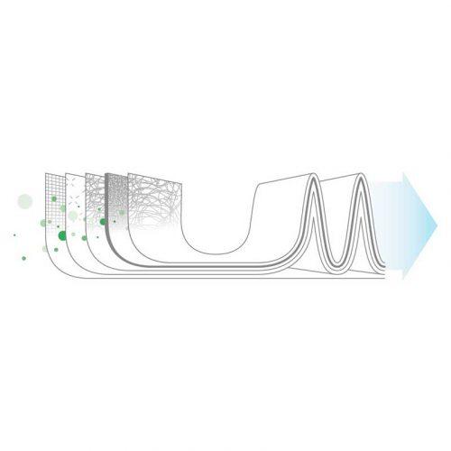 Ideal Luftreiniger AP60 Pro Schema Filterstufen