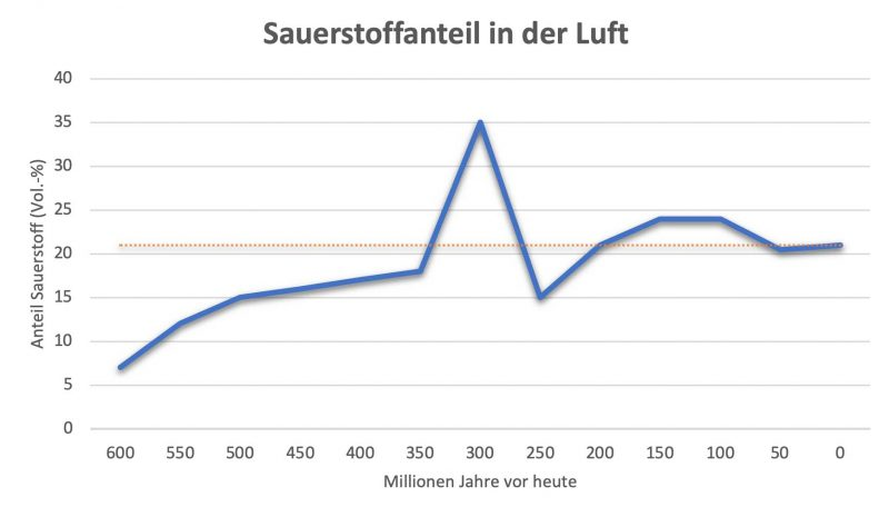 Grafik Sauerstoffanteil in der Luft