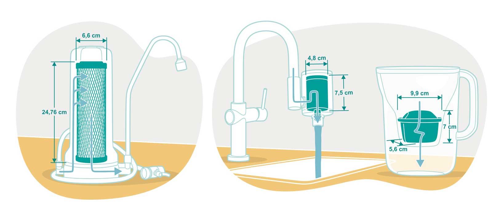 Auftisch Wasserfilter Vitalhelden versus Alternativen
