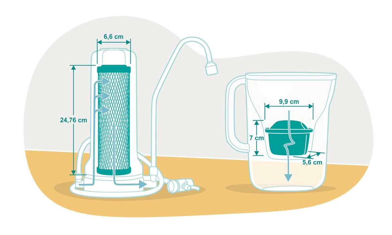 Auftisch Wasserfilter Vitalhelden versus klassischer Tischkannenfilter