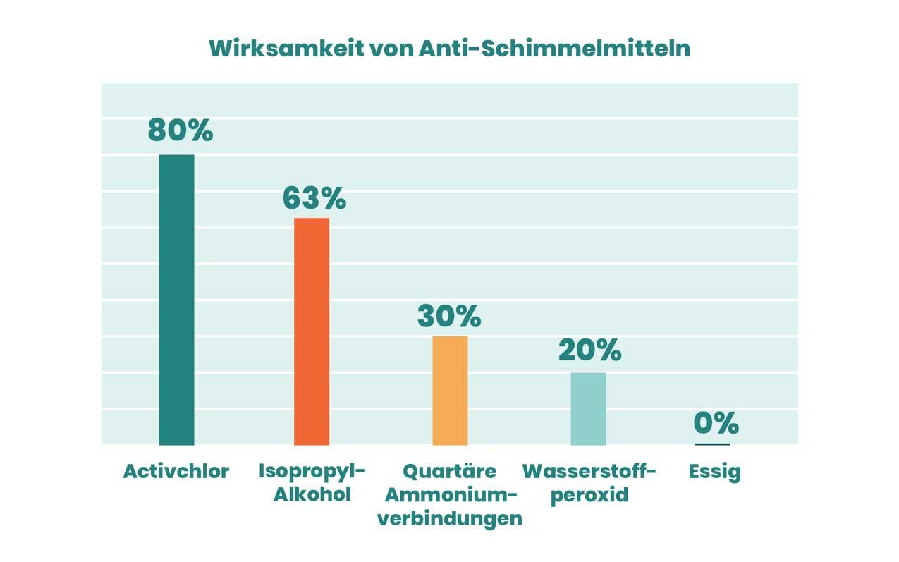 Anti-Schimmelmittel-im-Vergleich