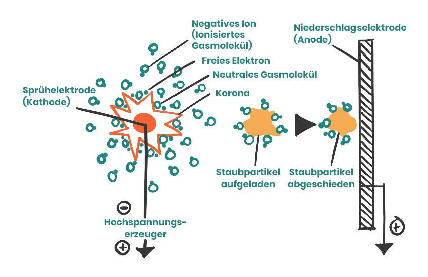 Funktionsweise-elektrostatische-Luftreinigung