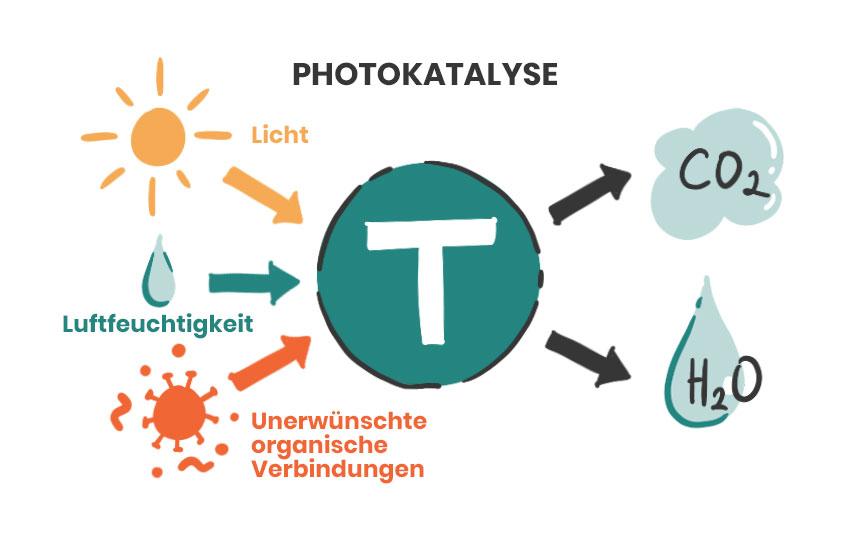Funktionsweise Photokatalyse illustriert
