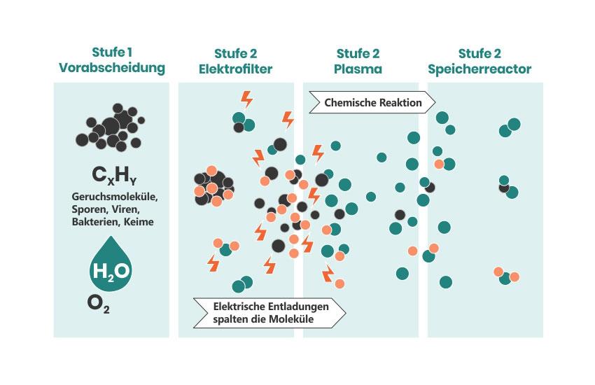 Plasma-Luftreiniger-Funktionsweise  illustriert